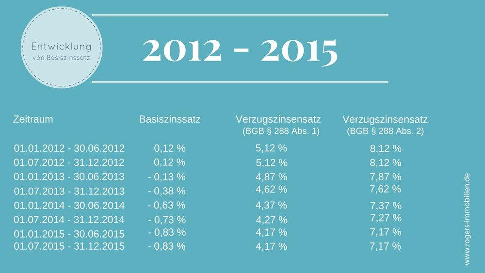 Kaufvertrag-verstehen-Immobilienverkauf-Entwcklung von Basiszinssatz