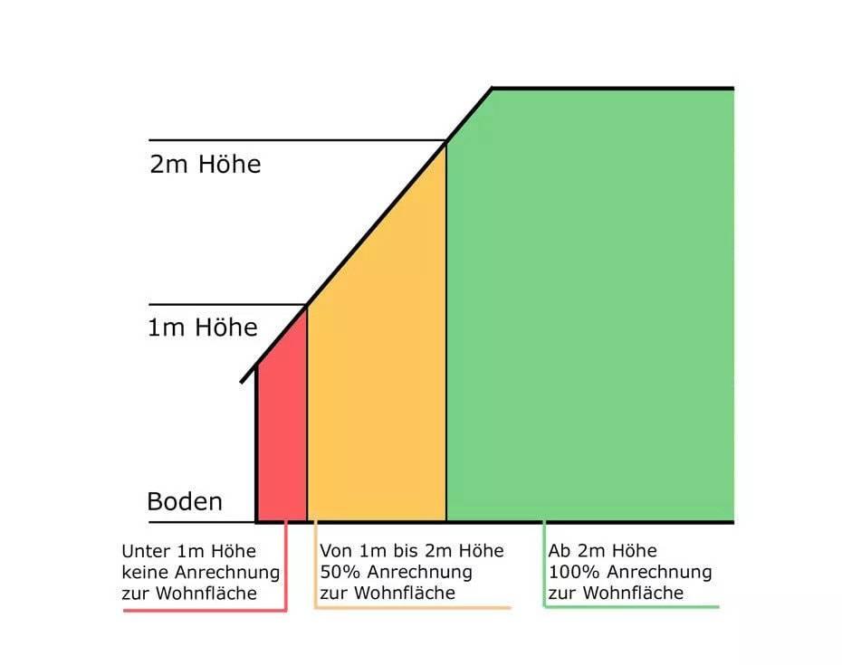 Wohnfläche berechnen bei Schrägen